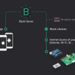 スマホからArduinoやRaspberry Piを操作するアプリが作れるライブラリ「blynk」